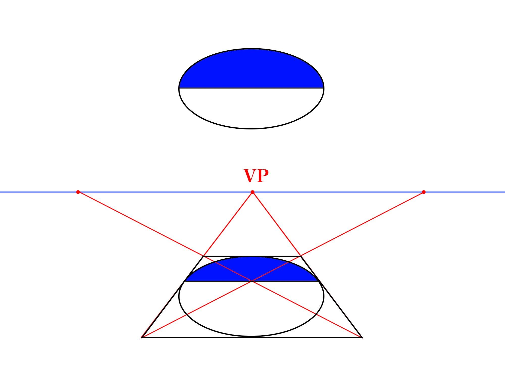 透視図の中の円