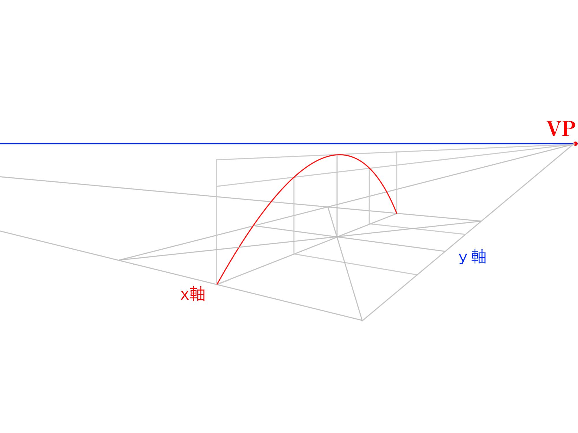 2軸から曲面を描く①