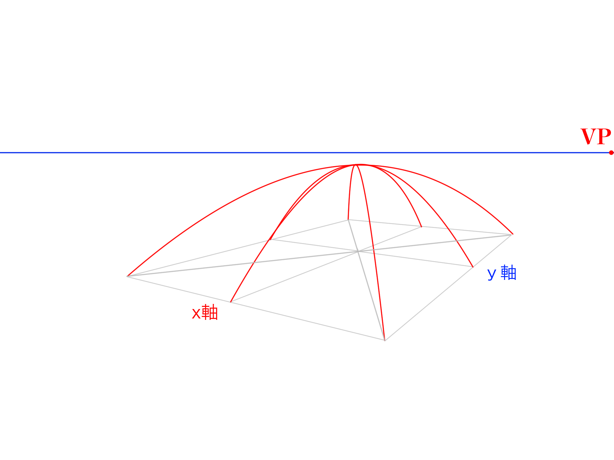 2軸から曲面を描く③