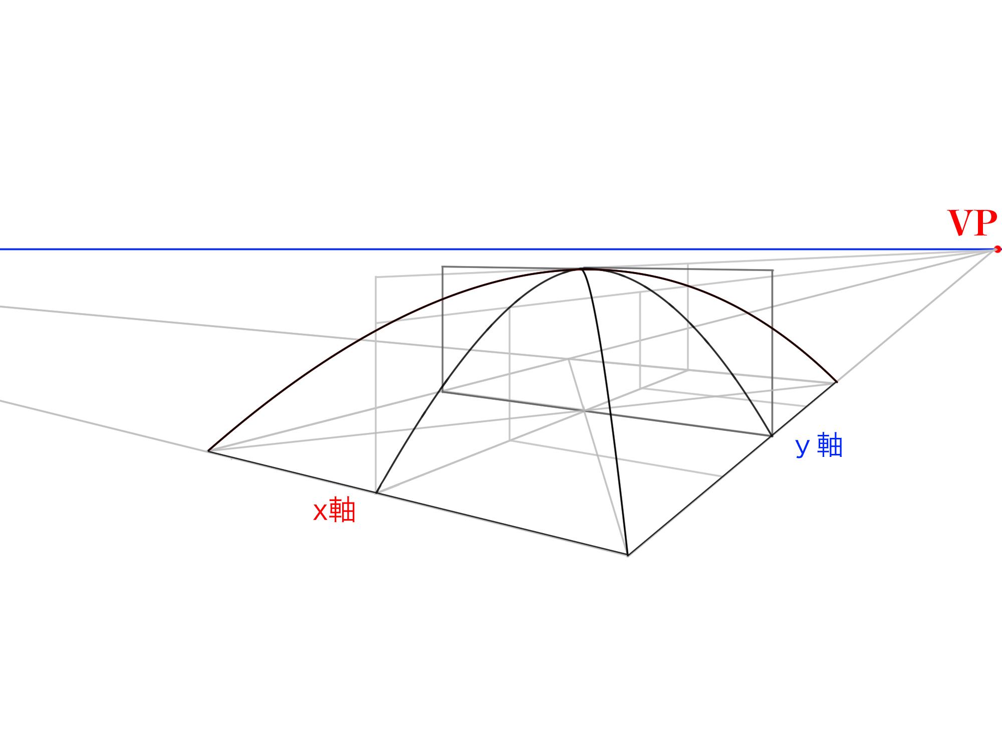 2軸から曲面を描くまとめ